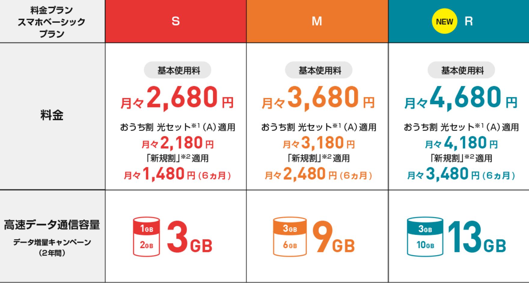 プラン y 料金 mobile 新
